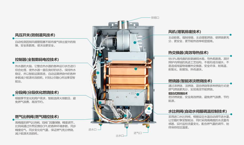 380系列恒温热水器内部结构